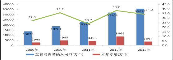 图2:2009-2013年互联网宽带接入端口发展情况