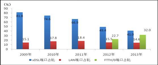 图3:2009-2013年互联网宽带接入端口按技术类型占比情况