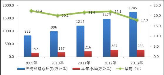 图4:2009-2013年光缆线路总长度发展情况