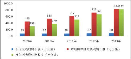 图5:2009-2013年各种光缆线路长度对比情况