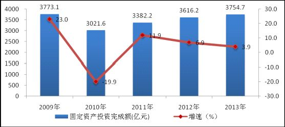 图6:2009-2013年电信固定资产投资完成情况