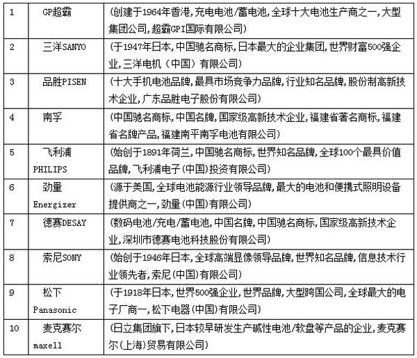 2013年中国市场充电电池十大品牌