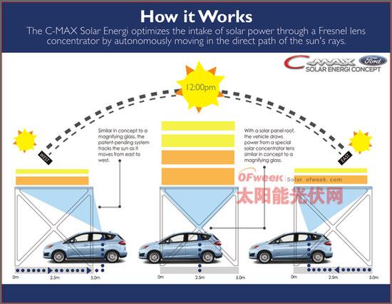 福特推首辆太阳能混动概念车