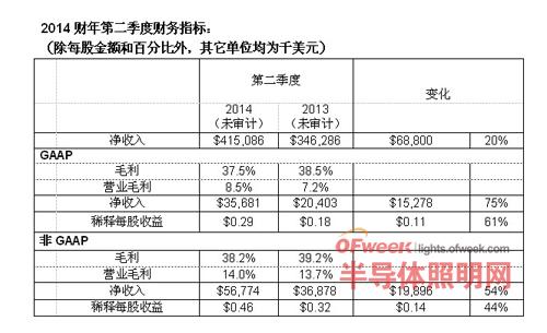 科锐公布2014财年第二季度财务业绩