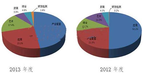 2013年LED总投资超200亿 中小规模投资是主流