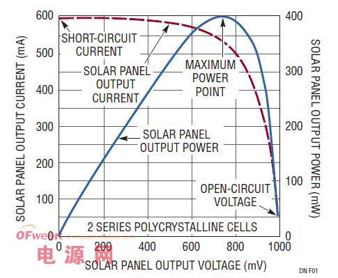 小型双电池太阳能板电池充电器设计方案