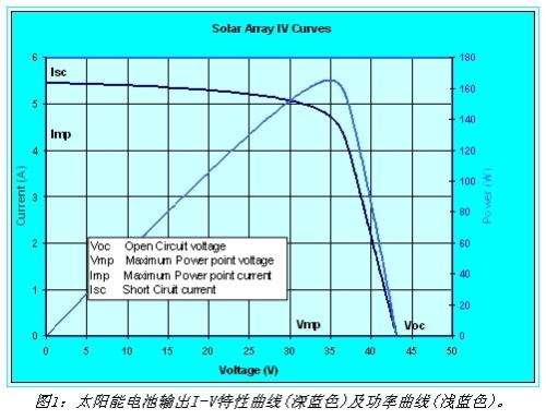 微型太阳能逆变器测试技术解析