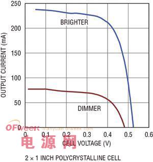 简析如何从单节光伏电池收集能量