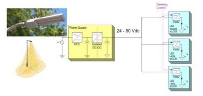 Led区域照明驱动架构与典型设计