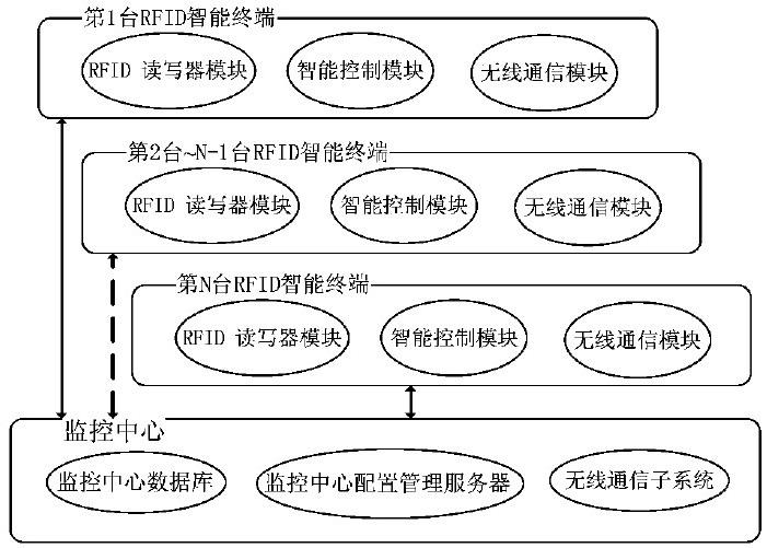 led 路灯智能控制系统基本结构
