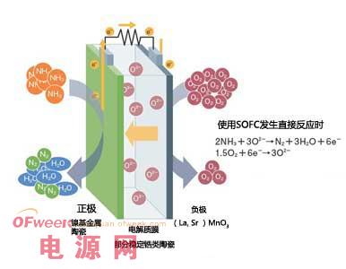 日本启动发电效率超过45%的氨燃料电池研发