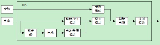 UPS及配电系统的可用性分析案例
