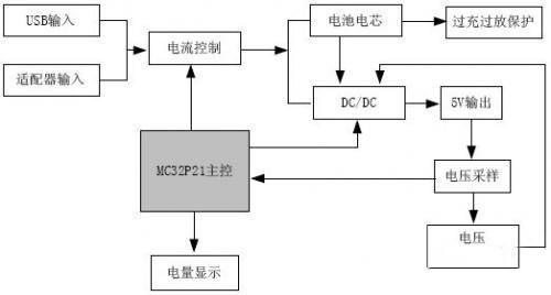 基于MC32P21单片机的移动电源电路设计