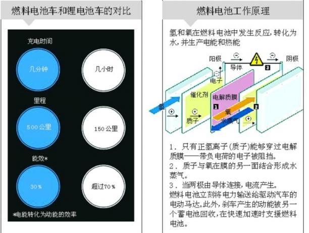 丰田要当电动汽车的救世主吗?