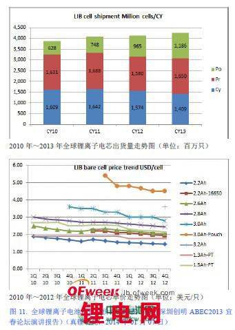 18650锂离子电池技术及深圳创明电池案例研究