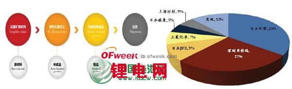 2013年度锂离子电池负极材料市场分析