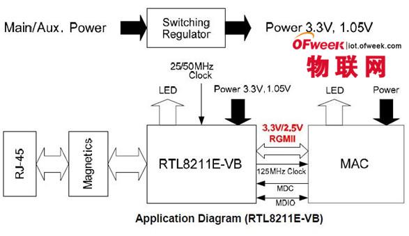 大联大控股推Ethernet 10/100/1000 Transceiver