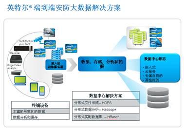 面向大数据的英特尔端到端安防解决方案