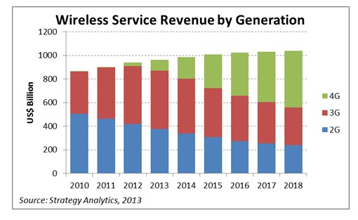 Strategy Analytics:到2018年4G LTE连接数将达20亿