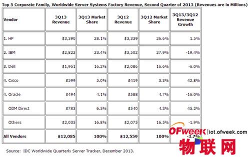 """云""""伤害"""":传统服务器销售模式将改变"""