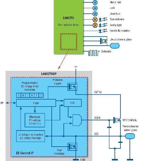 丰富车门区电子模块功能的电动防眩目后视镜控制器