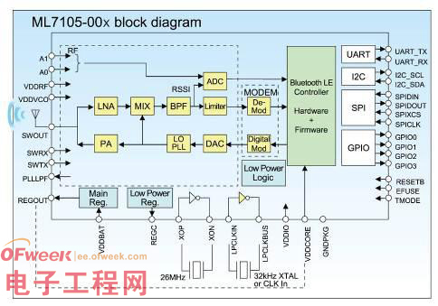 振荡电路单元(26mhz/32khz),主机接口单元(uart,i2c,spi,gpio)构成.