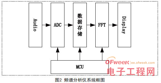 一种基于msp430的fm音频频谱分析仪的设计方案