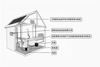 北京分布式光伏发电样本——任凯的个人发电之路