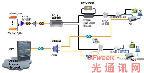 单纤三波解决方案