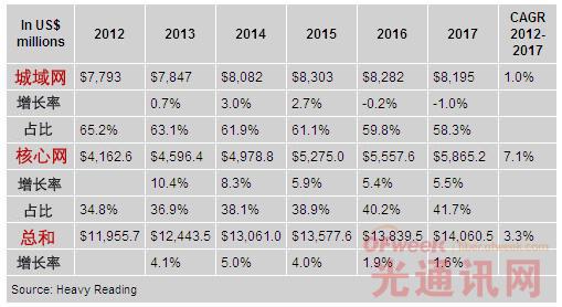 2012-2017 全球光传输市场收入(分类别)