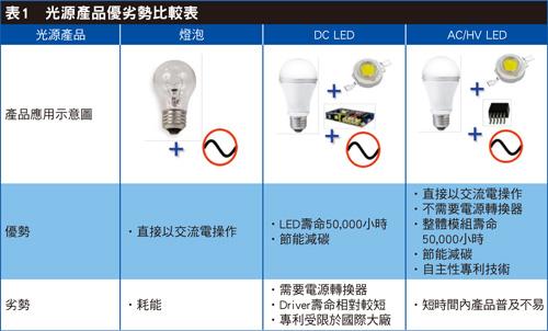 """破电源转换损耗""""死症"""" HV LED将成市场主流"""