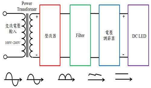 惟须外加交直流电源转换电路,使得市电高电压交流电可以降压,并转为低