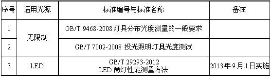 LED灯具国标和IEC标准的现状与发展