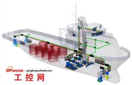 工业自动化系统升级必需注意的十大因素
