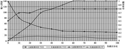 无变压器的大功率UPS设计
