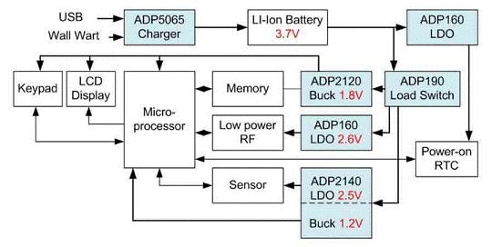 医疗电子中的电源管理概论