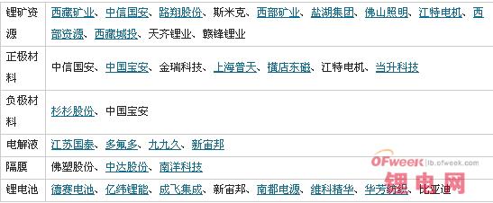 """新能源汽车火爆 有""""锂""""稳坐钓鱼船"""