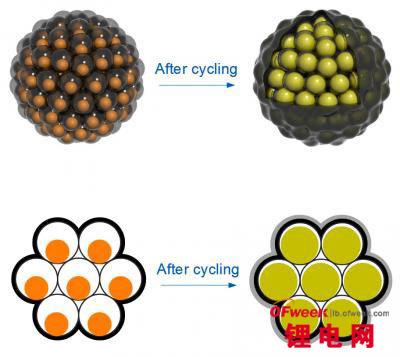 硅纳米锂电池朝着商用化又迈出了一步
