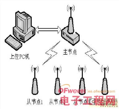 系统采用zigbee 星型网络拓扑结构
