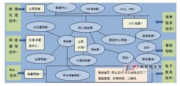 物联网技术在电子商务应用中的探讨