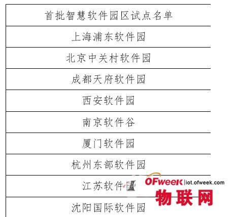 首批中国智慧软件园区试点公布