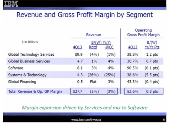 同亚马逊竞争云服务 IBM和SAP很心酸