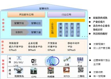 """物联网即服务IoTaaS——救活物联网""""心律""""的解药"""