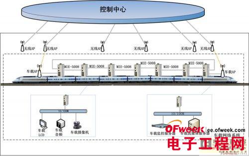 自愈环轨道交通PIS车载网络系统解决方案