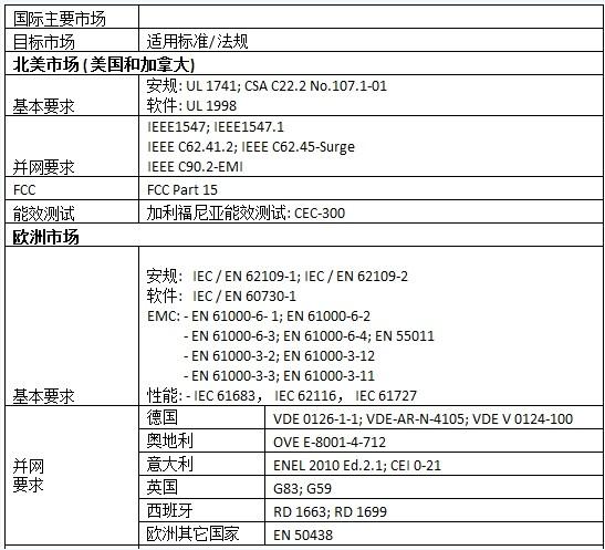 各国光伏逆变器认证要求及标准规范一览