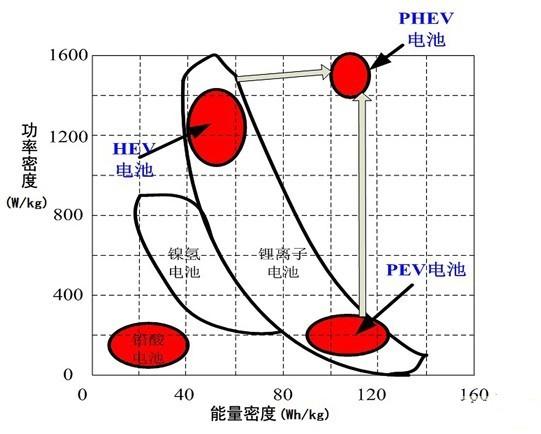 瓶颈难解 三类动力电池的优缺比较