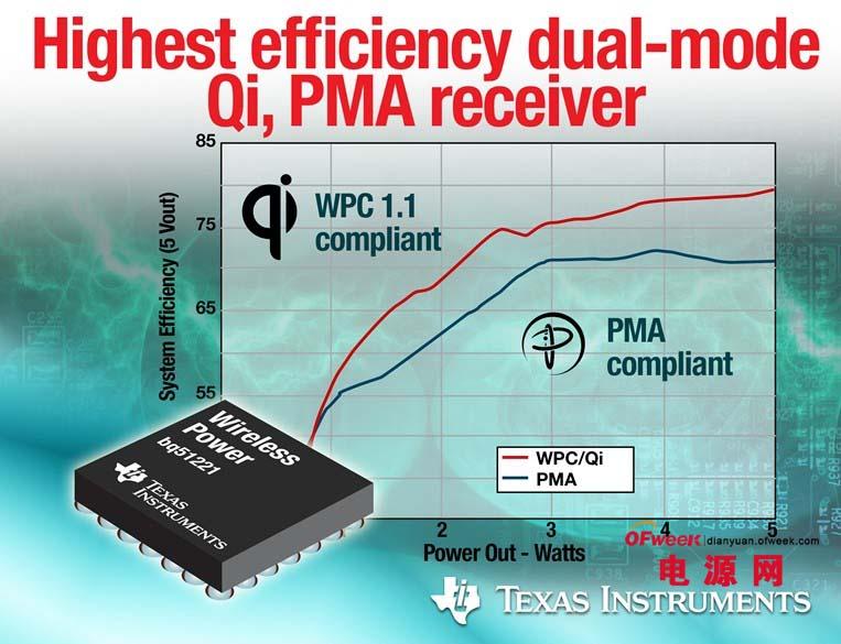 德州仪器推出最高效率集成Qi、PMA 双模无线电源接收器