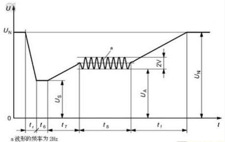 叠加频率的交流电压波形曲线,来更加真实的模拟汽车启动时直流供电下