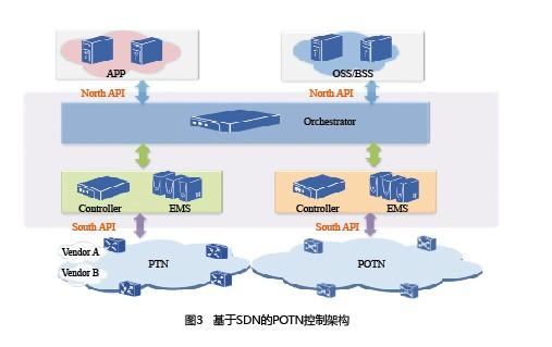 新一代分组光融合传送网POTN设备架构研究