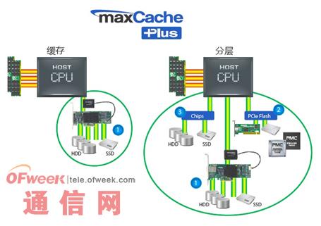 图:maxCache Plus软件